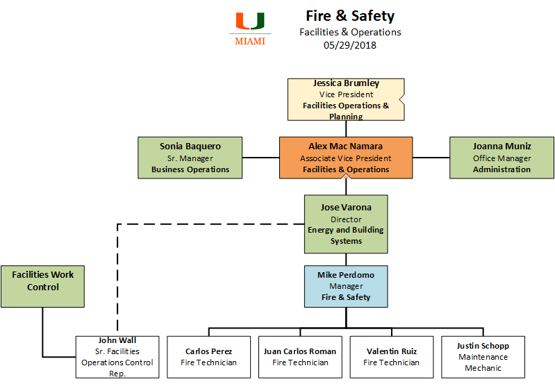 fire-shop-org-chart-5.29.18.jpg